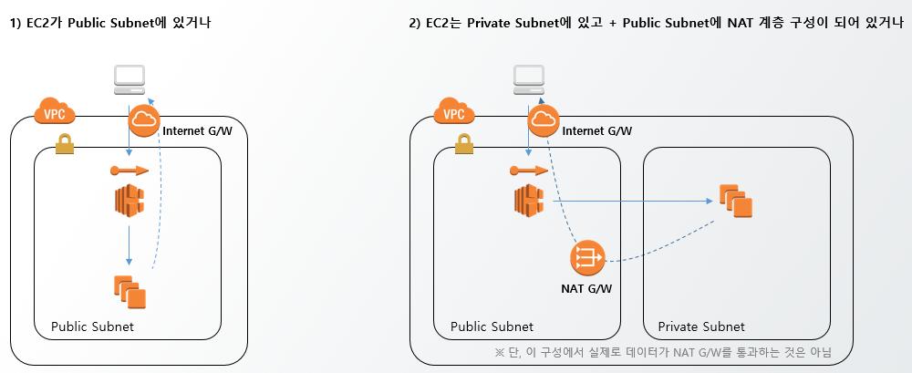 고정 IP를 지원하는 Network Load Balancer(ELB) 발표 | GS