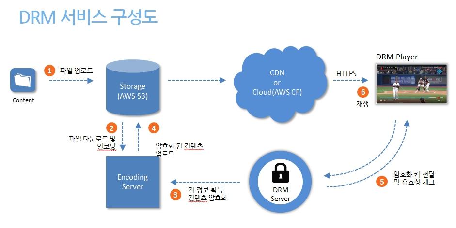 HLS, MPEG-DASH DRM 전송(CDN) 서비스 | GS네오텍(WiseN) 공식 블로그