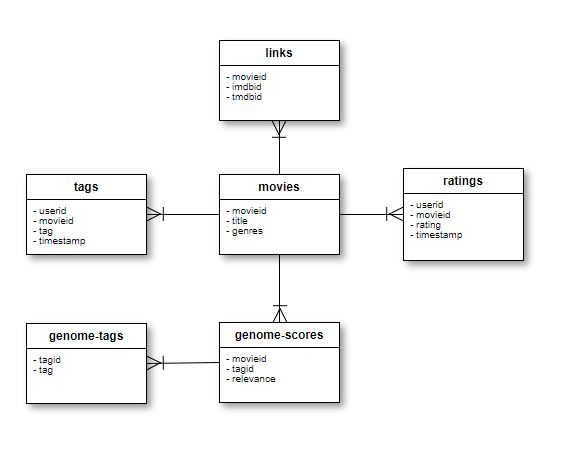 AWS Glue 간단 사용기 – 1부 | GS네오텍(WiseN) 공식 블로그