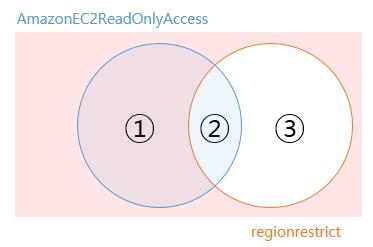 새로운 IAM 권한 제어 방식 – IAM Permissions Boundary 이해하기 | GS